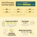 Large infographic showing progress in local food sourcing, single-use plastic reduction, alternative transportation used, and meat portion reduction. Metrics are in text of article.